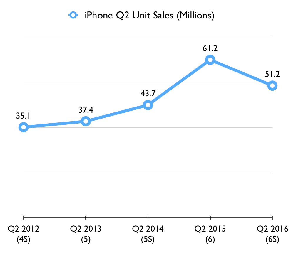 iphone-q2-sales-2012-2016